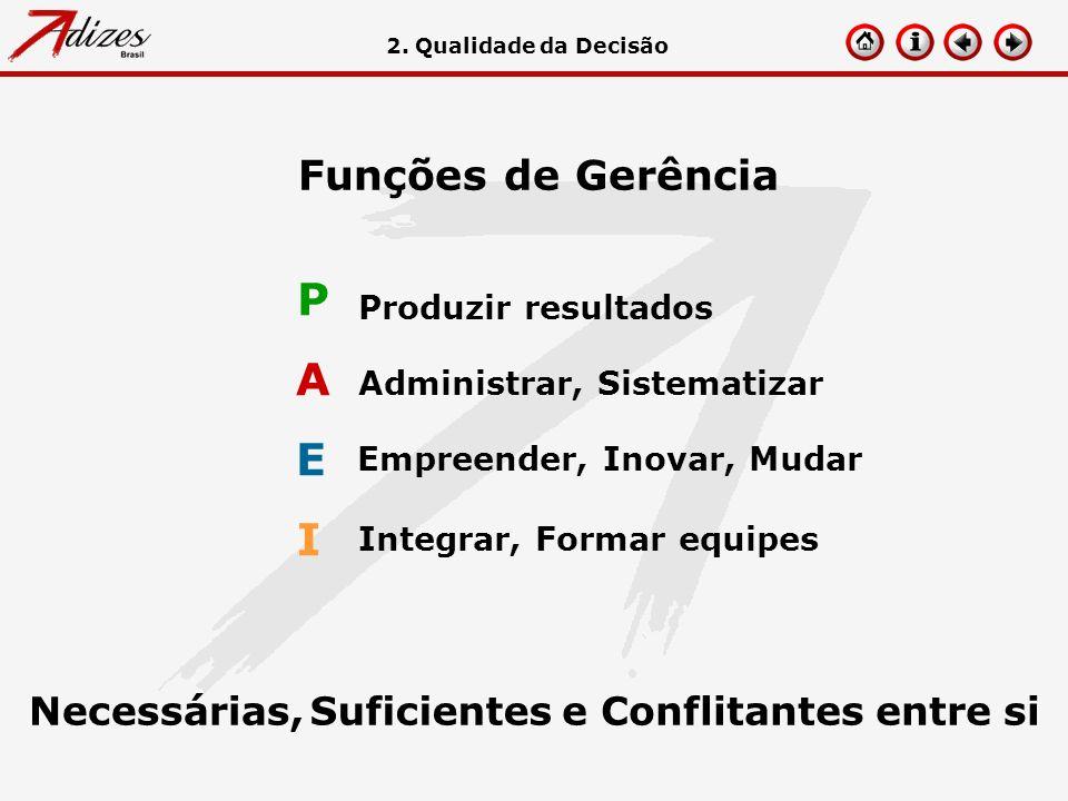 Funções de Gerência Necessárias, A Administrar, Sistematizar E Empreender, Inovar, Mudar I Integrar, Formar equipes Produzir resultados P 2. Qualidade