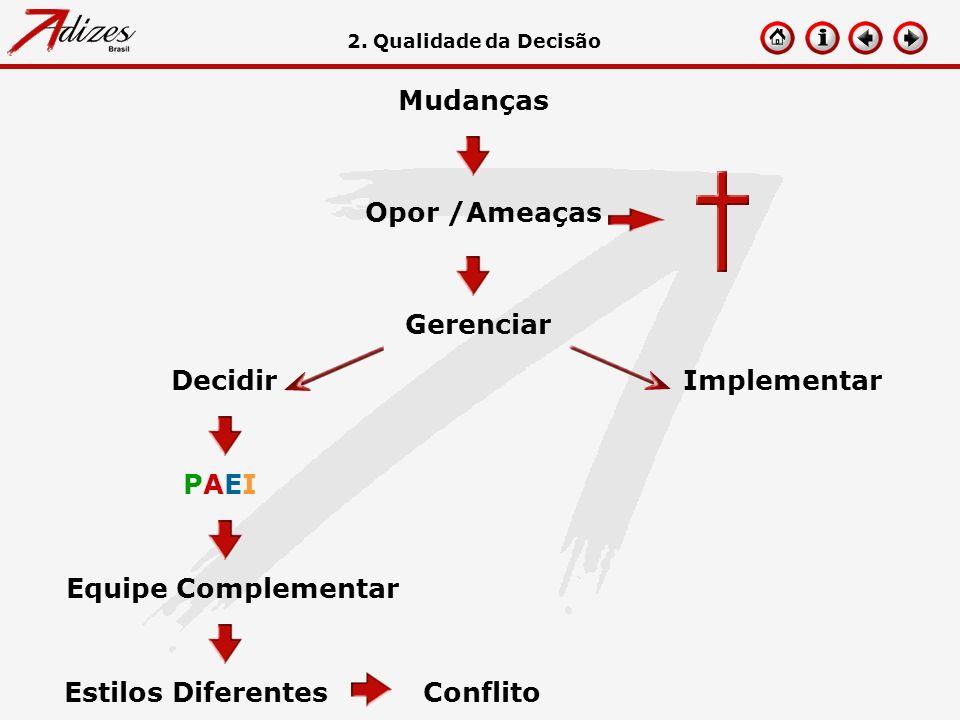Mudanças Opor /Ameaças Conflito Gerenciar PAEIPAEIEquipe ComplementarEstilos Diferentes 2. Qualidade da Decisão ImplementarDecidir
