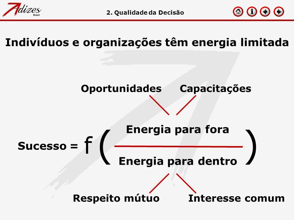 Sucesso = Indivíduos e organizações têm energia limitada OportunidadesCapacitações Respeito mútuoInteresse comum Energia para fora Energia para dentro