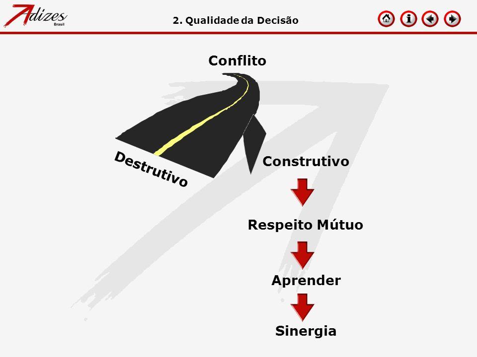 Destrutivo Respeito Mútuo Aprender Sinergia 2. Qualidade da Decisão Conflito Construtivo