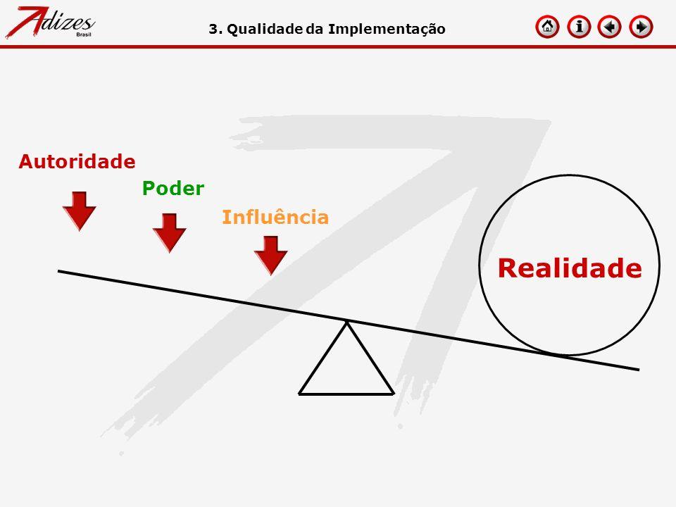 Realidade Autoridade Poder Influência 3. Qualidade da Implementação