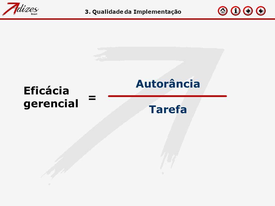 Eficácia gerencial = Tarefa Autorância 3. Qualidade da Implementação