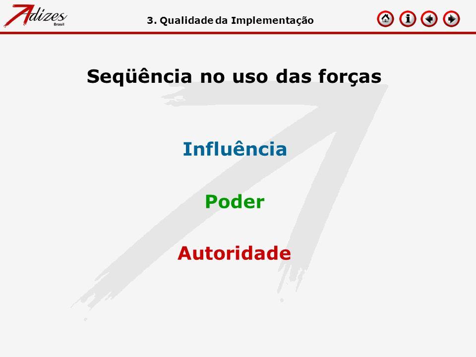Seqüência no uso das forças Autoridade Poder Influência 3. Qualidade da Implementação