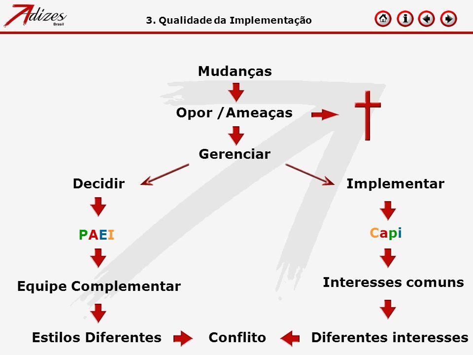 Mudanças Opor /Ameaças Conflito Gerenciar PAEIPAEIEquipe Complementar Estilos Diferentes CapiCapi Interesses comuns Diferentes interesses 3. Qualidade