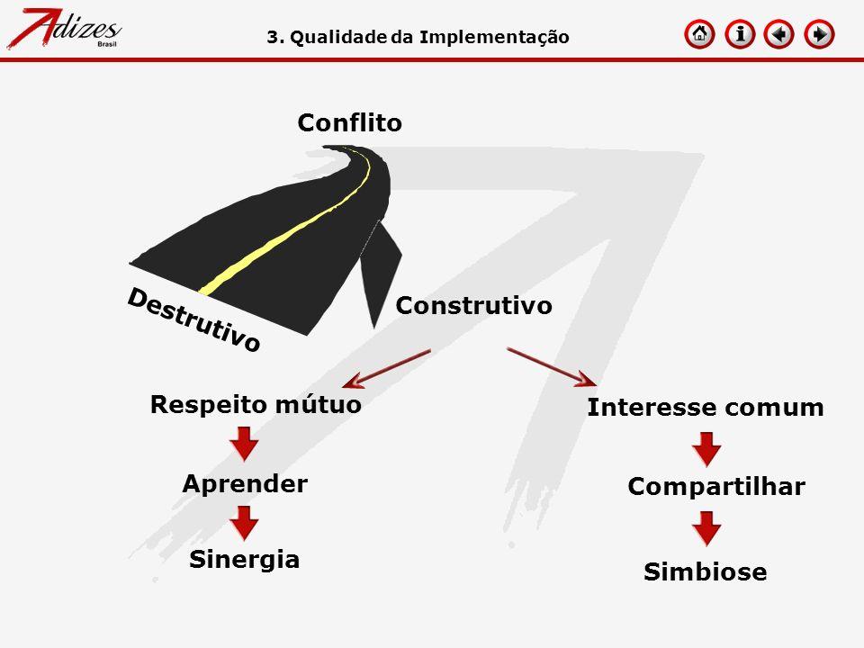 Aprender Sinergia Compartilhar Simbiose 3. Qualidade da Implementação Interesse comum Respeito mútuo Destrutivo Conflito Construtivo