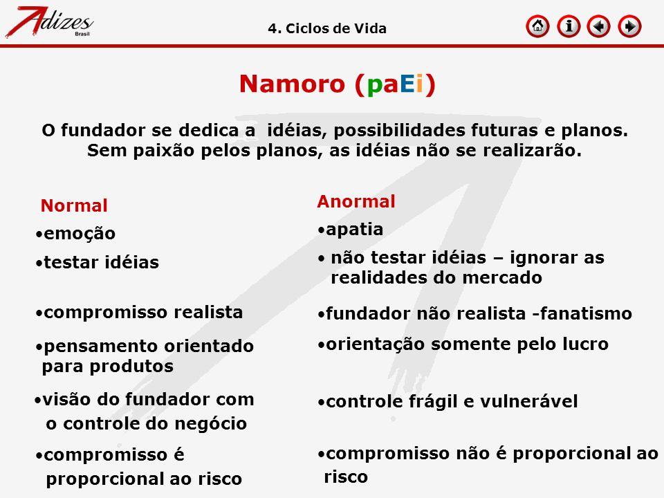 Namoro (paEi) O fundador se dedica a idéias, possibilidades futuras e planos. Sem paixão pelos planos, as idéias não se realizarão. compromisso é prop