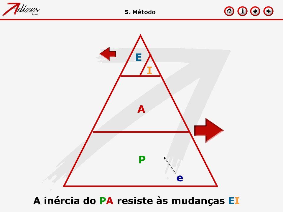 A inércia do PA resiste às mudanças EI P A I E e 5. Método