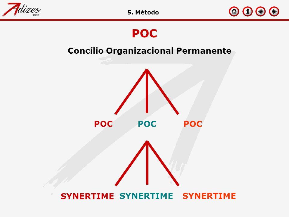 POC Concílio Organizacional Permanente POC 5. Método SYNERTIME