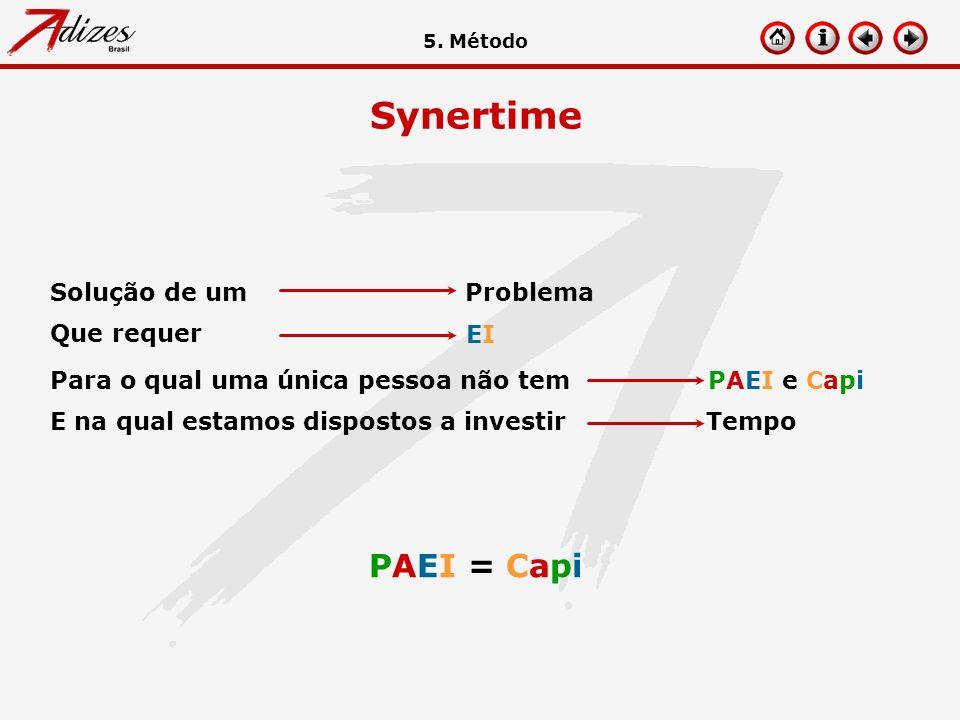Synertime PAEI = Capi 5. Método Problema Solução de um EIEI Que requer PAEI e CapiPara o qual uma única pessoa não tem TempoE na qual estamos disposto