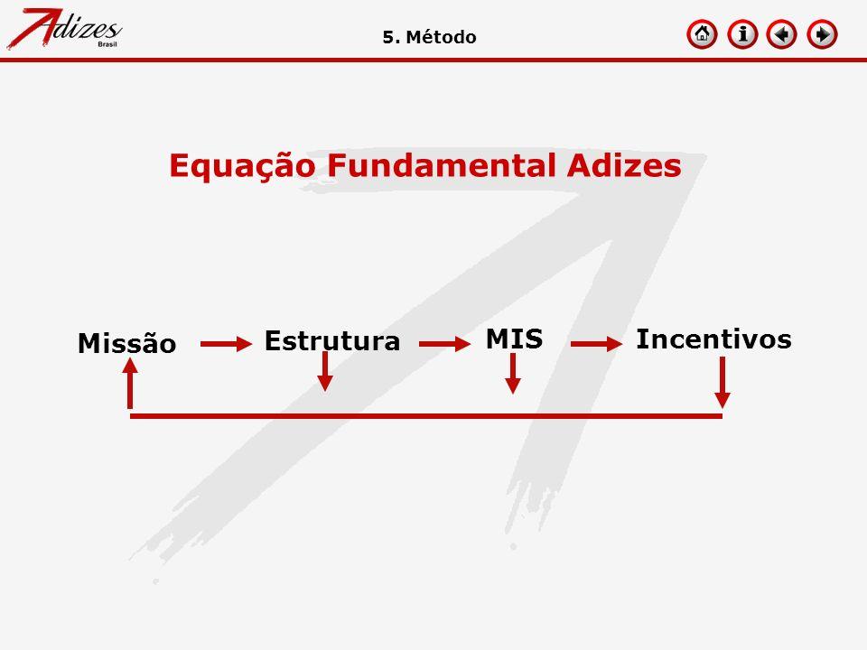 Equação Fundamental Adizes Missão Estrutura MISIncentivos 5. Método