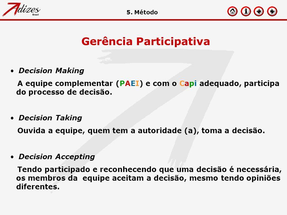 Gerência Participativa Decision Making A equipe complementar (PAEI) e com o Capi adequado, participa do processo de decisão. Decision Taking Ouvida a