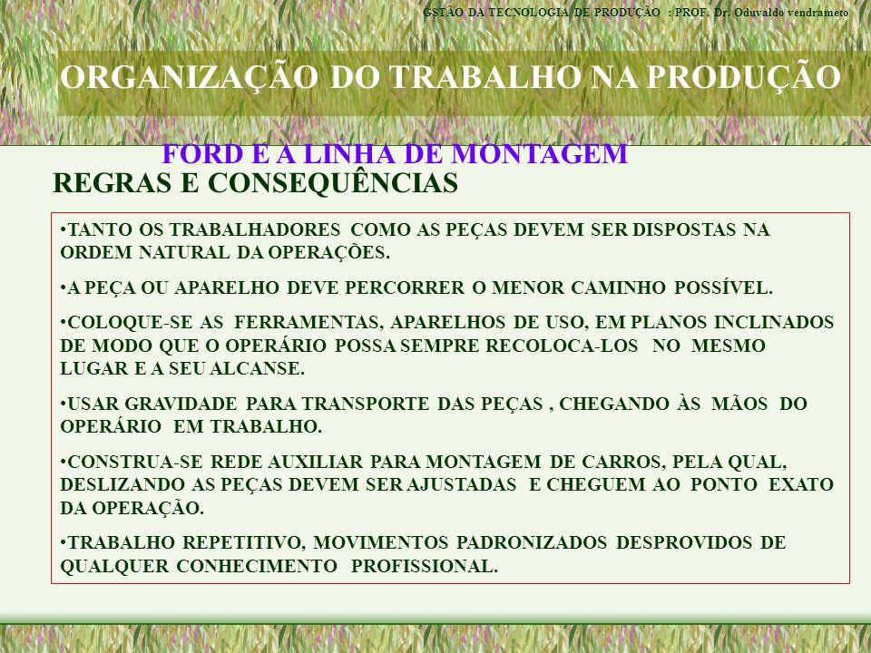 ORGANIZAÇÃO DO TRABALHO NA PRODUÇÃO GRUPOS SEMI-AUTÔNOMOS - GSA : CARACTERÍSTICAS EQUIPE DE TRABALHADORES EXECUTAM COOPERATIVAMENTE TAREFAS DESIGNADAS AO GRUPO NÃO HÁ PRÉ DEFINIÇÃO DE FUNÇÕES PARA OS MEMBROS REQUER MÚLTIPLAS HABILIDADES SISTEMA AUTO-REGULÁVEL FLEXIBILIZA O SISTEMA DE PRODUÇÃO ATUAÇÃO DO GSA RECEBE A TAREFA COM BAIXO NÍVEL DE DETALHAMENTO DISPÕE DE RECURSOS E TEM AUTONOMIA PARA SE ORGANIZAR RESPEITA CARACTERÍSTICAS DAS PESSOAS DO GRUPO GSTÃO DA TECNOLOGIA DE PRODUÇÃO : PROF.
