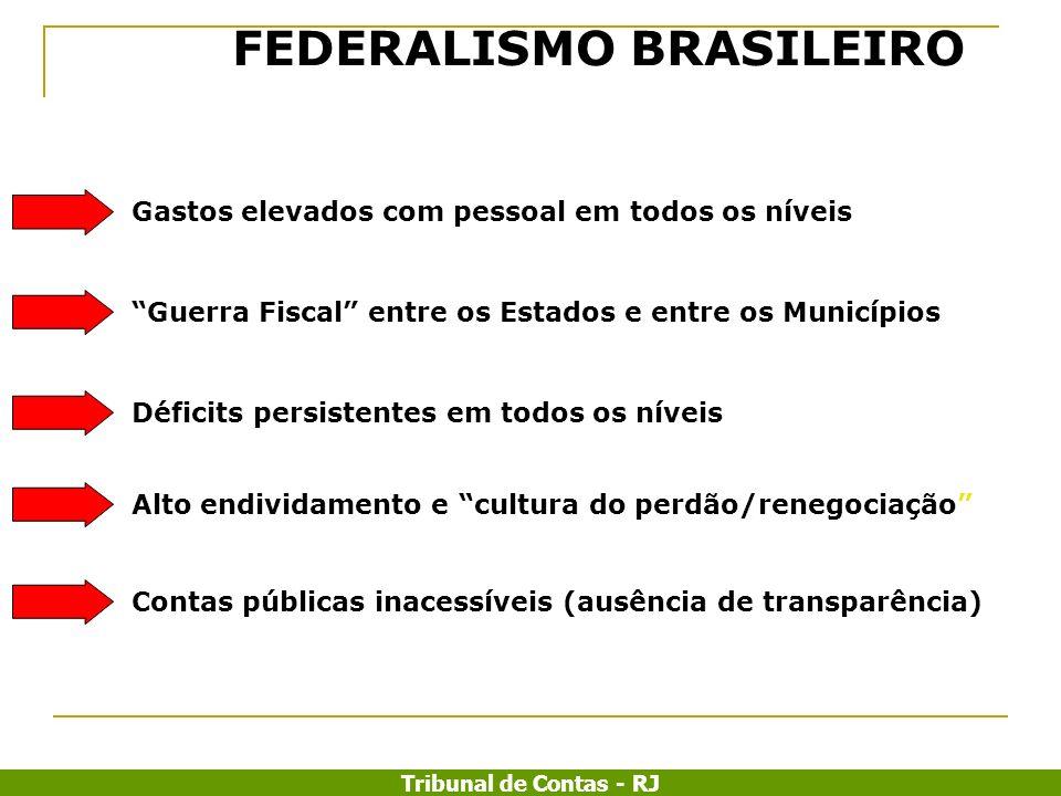 Tribunal de Contas - RJ Alto endividamento e cultura do perdão/renegociação FEDERALISMO BRASILEIRO Gastos elevados com pessoal em todos os níveisGuerr