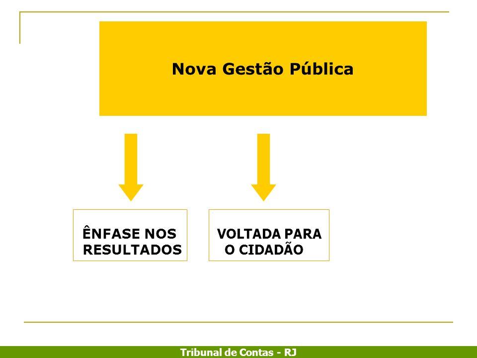 Tribunal de Contas - RJ Nova Gestão Pública ÊNFASE NOS RESULTADOS VOLTADA PARA O CIDADÃO EQUILÍBRIO FISCAL