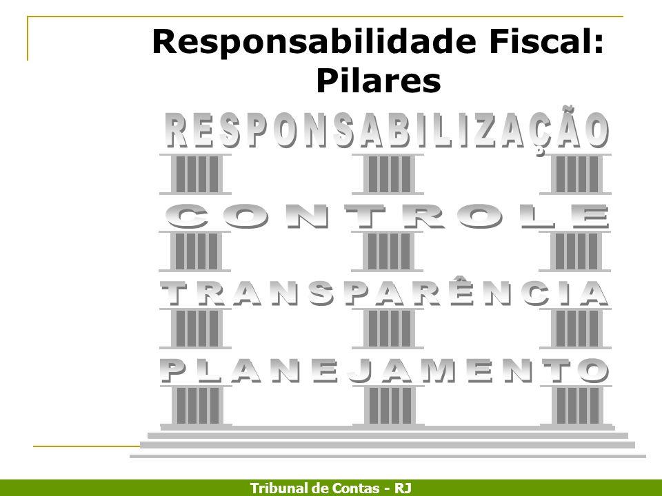 Tribunal de Contas - RJ LRF : ESTRUTURA LÓGICA + Planejamento no processo orçamentário (PPA, LDO, LOA) Planejamento no processo orçamentário (PPA, LDO, LOA) Regras e limites (pessoal, dívida, etc.) Regras e limites (pessoal, dívida, etc.) mecanismos de compensação e correção de desvios Avaliação parcial: Relatórios bimestrais, quadrimestrais e semestrais Avaliação parcial: Relatórios bimestrais, quadrimestrais e semestrais Avaliação Final: Prestação de Contas Avaliação Final: Prestação de Contas Sanção Premiação Diagnóstico Terapêutica