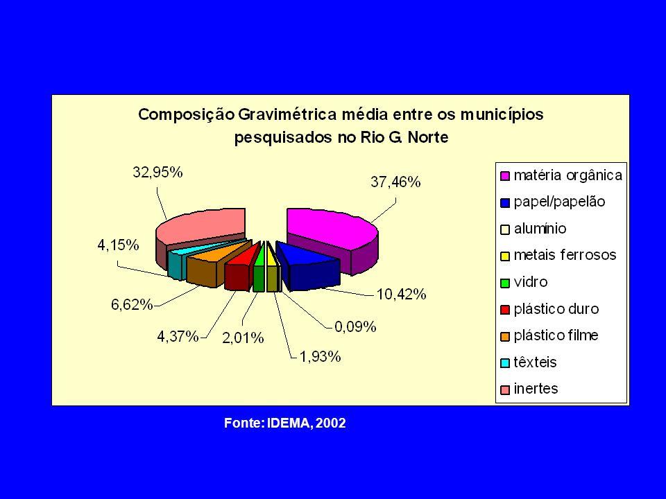 a) Composição Gravimétrica