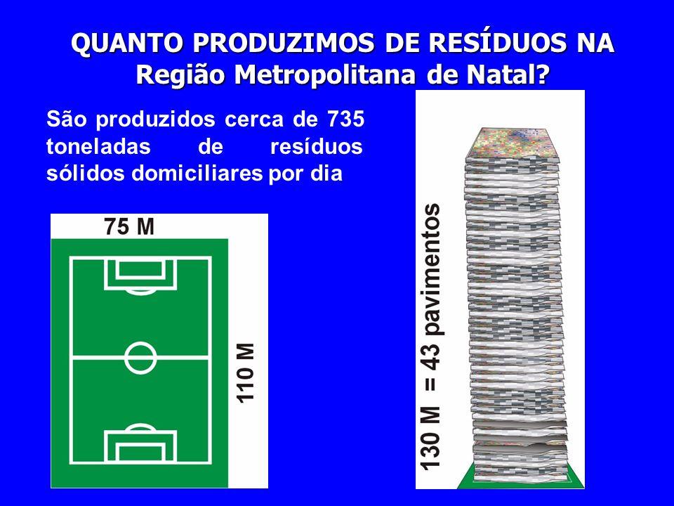 e) Geração per capita Relaciona quantidade do lixo gerado diariamente e o número de habitantes de determinada região. Muitos técnicos consideram de 0,