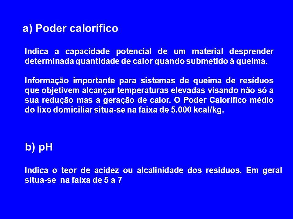 Características Químicas dos RS Urbanos a)Poder calorífico b)pH c)Relação C/N d)Teor de matéria Orgânica e)Teor de cinzas, fósforo, cálcio, potássio,