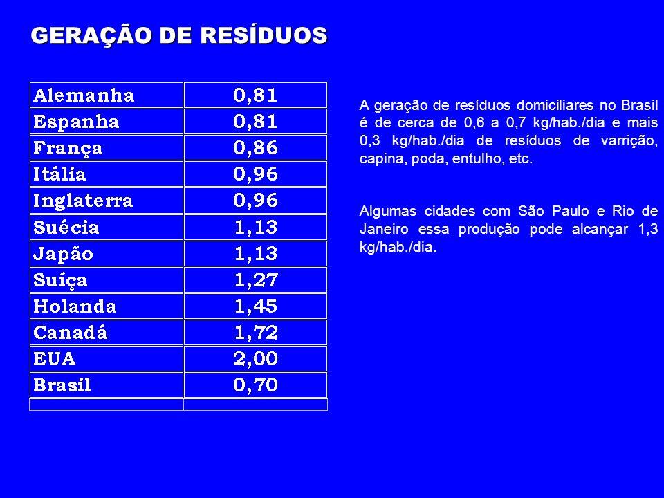 GERAÇÃO DE RESÍDUOS A geração de resíduos domiciliares no Brasil é de cerca de 0,6 a 0,7 kg/hab./dia e mais 0,3 kg/hab./dia de resíduos de varrição, capina, poda, entulho, etc.