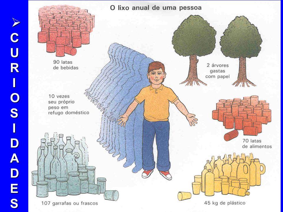 GERAÇÃO DE RESÍDUOS A geração de resíduos domiciliares no Brasil é de cerca de 0,6 a 0,7 kg/hab./dia e mais 0,3 kg/hab./dia de resíduos de varrição, c