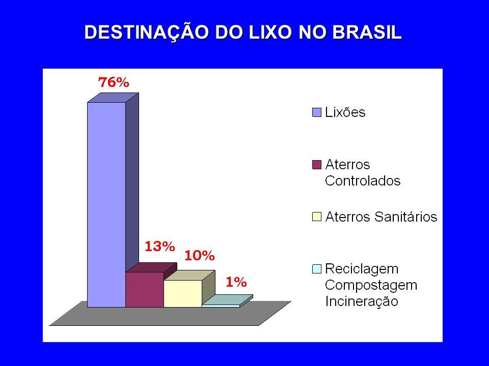 DESTINAÇÃO DO LIXO NO BRASIL