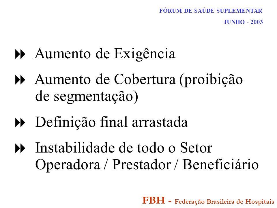 FÓRUM DE SAÚDE SUPLEMENTAR JUNHO - 2003 FBH - Federação Brasileira de Hospitais Aumento de Exigência Aumento de Cobertura (proibição de segmentação) Definição final arrastada Instabilidade de todo o Setor Operadora / Prestador / Beneficiário