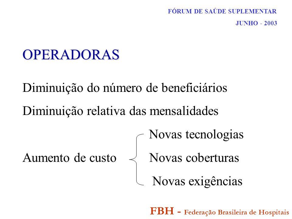 FÓRUM DE SAÚDE SUPLEMENTAR JUNHO - 2003 FBH - Federação Brasileira de Hospitais OPERADORAS Diminuição do número de beneficiários Diminuição relativa das mensalidades Novas tecnologias Aumento de custo Novas coberturas Novas exigências