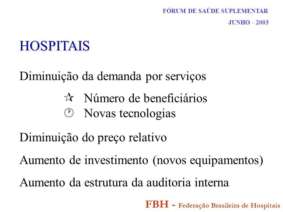 FÓRUM DE SAÚDE SUPLEMENTAR JUNHO - 2003 FBH - Federação Brasileira de Hospitais HOSPITAIS Diminuição da demanda por serviços Número de beneficiários Novas tecnologias Diminuição do preço relativo Aumento de investimento (novos equipamentos) Aumento da estrutura da auditoria interna
