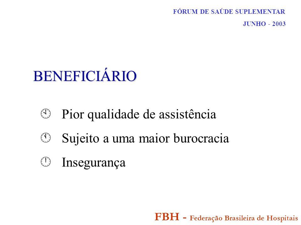 FÓRUM DE SAÚDE SUPLEMENTAR JUNHO - 2003 FBH - Federação Brasileira de Hospitais BENEFICIÁRIO Pior qualidade de assistência Sujeito a uma maior burocracia Insegurança