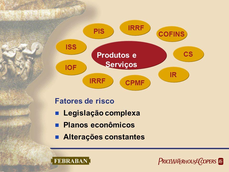 Fatores de risco Legislação complexa Planos econômicos Alterações constantes Produtos e Serviços PIS IRRF COFINS CS IR CPMF IRRF IOF ISS