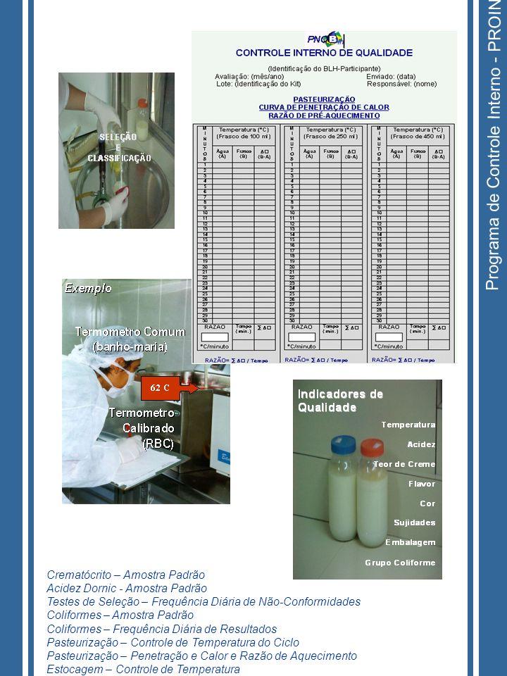 Programa de Controle Interno - PROIN Crematócrito – Amostra Padrão Acidez Dornic - Amostra Padrão Testes de Seleção – Frequência Diária de Não-Conform