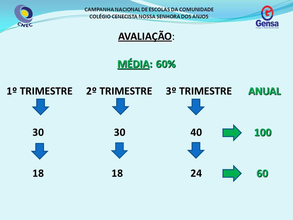 CAMPANHA NACIONAL DE ESCOLAS DA COMUNIDADE COLÉGIO CENECISTA NOSSA SENHORA DOS ANJOS ACOMPANHAMENTO TRIMESTRAL: A pontuação trimestral é distribuída da seguinte forma: 1º E 2º TRIMESTRE (30 pontos) 27 pontos 27 pontos = Aspectos conceituais (competências/ habilidades/conteúdos) 02 pontos 02 pontos = Aspectos procedimentais (Realização e prazo nas atividades de tema e aula – livro e caderno), organização, entrega de materiais, etc.) 01 ponto 01 ponto = Aspectos atitudinais (Respeito, coleguismo, etc.)