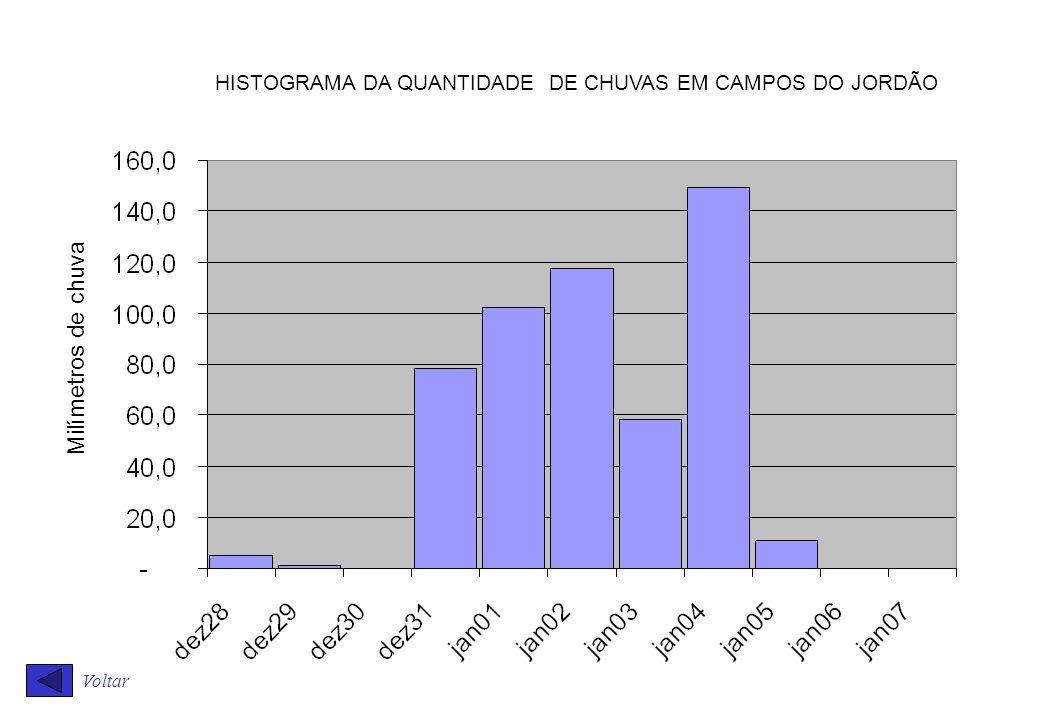 Voltar Milímetros de chuva HISTOGRAMA DA QUANTIDADE DE CHUVAS EM CAMPOS DO JORDÃO