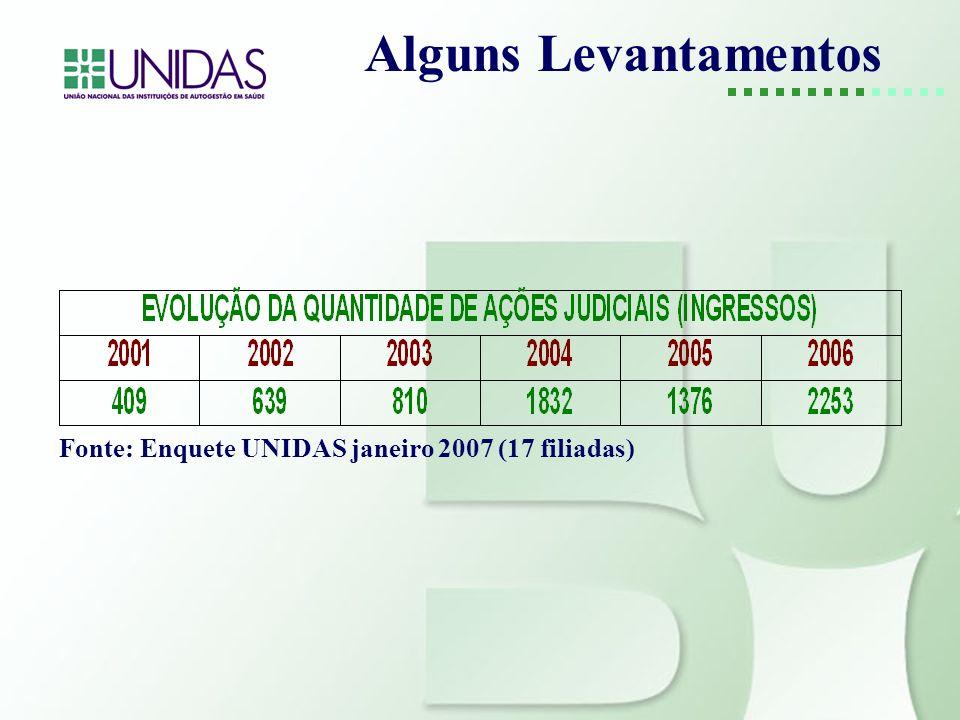 Fonte: Enquete UNIDAS janeiro 2007 (17 filiadas)