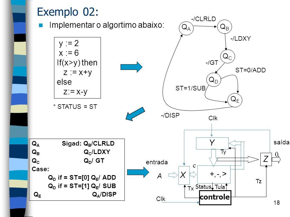 saída Y +/- X controle Tx Ty Z Tz entrada A clk Z = a + b - c X = -; Y=-; Z= -; 00 [0,1,0,x] CLRLD end+0(a) X = a; Y=0; Z= 0; 05 - ------- memória cpu