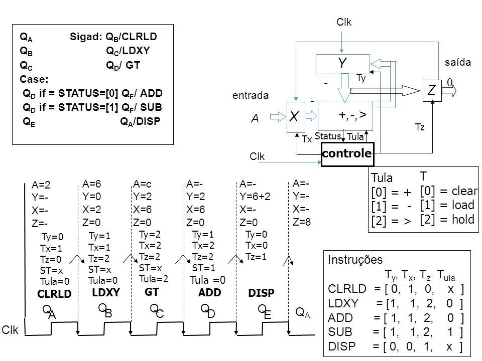 18 y := 2 x := 6 If(x>y) then z := x+y else z:= x-y Exemplo 02: Implementar o algortimo abaixo: QAQA QBQB QCQC QDQD -/CLRLD -/LDXY -/GT ST=0/ADD ST=1/