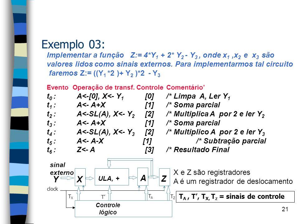 20 Exemplo 03: Compute continuadamente a expressão Z := 4*Y1+2*Y2-Y3 Entradas: A entrada X fornece a seqüência de valores Y1, Y2, Y3 Saída: Valor de Z