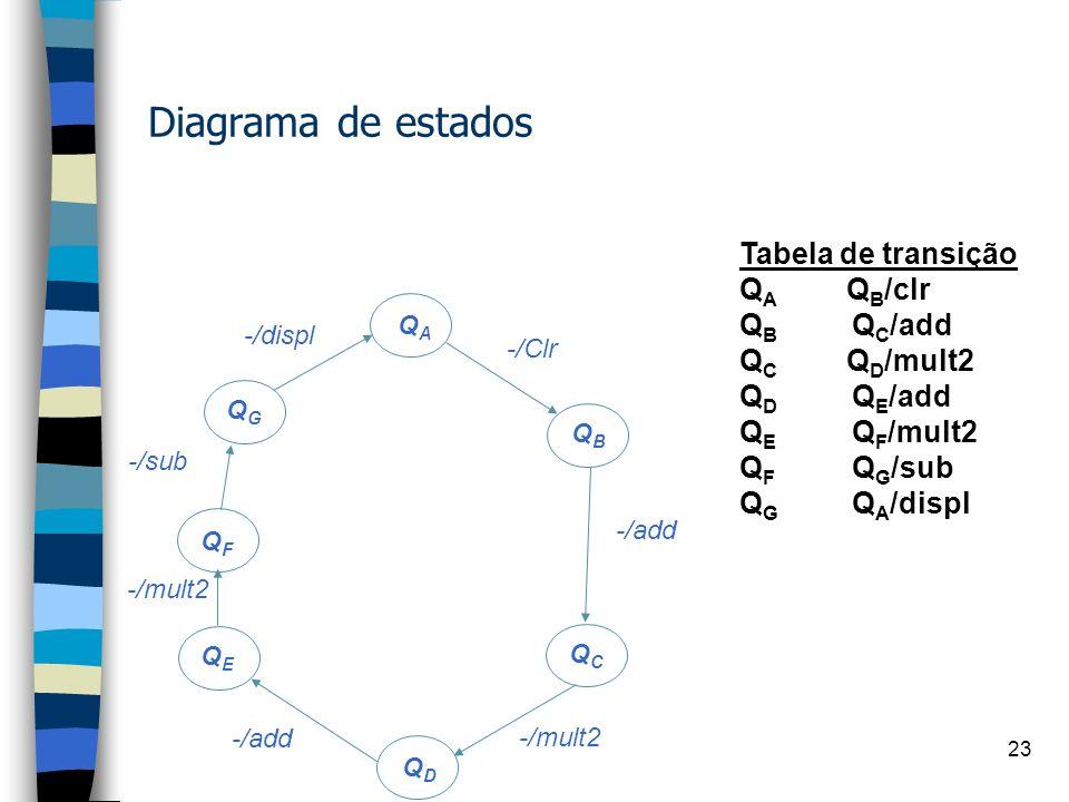 22 Projeto 1 Start: clr/* start, A<- [0], recebe Y1 add/* A:=Y1 mult2/* A:= 2*Y1, recebe Y2 add/* A:= 2*Y1+Y2 mult2/* A:= 2*(2*Y1+Y2), recebe Y3 sub/*