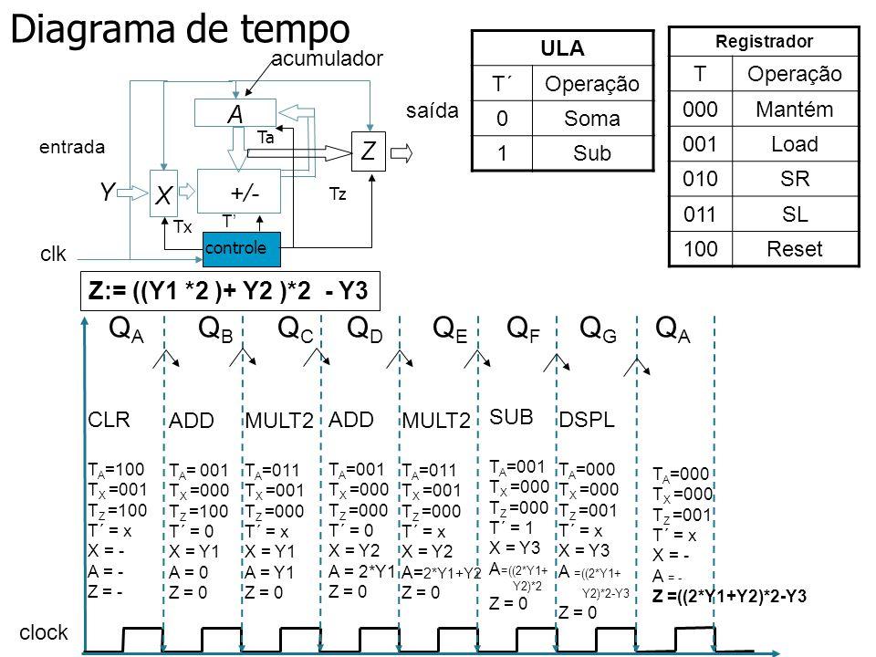 Projeto 1 - Esquemático Registrador TOperação 000Mantém 001Load 010SR 011SL 100Reset InstruçãoT´TATA TXTX TZTZ Clr (A<-[0]), X<- [Input]0100001100 Add