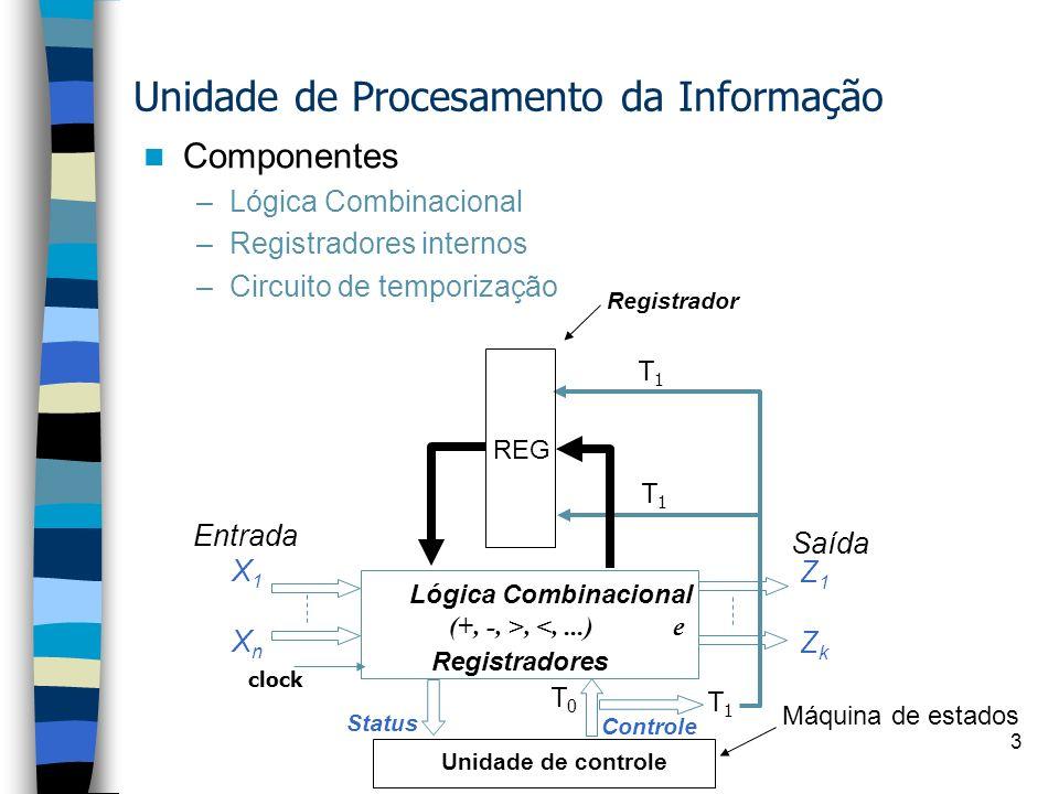 3 Unidade de Procesamento da Informação Componentes –Lógica Combinacional –Registradores internos –Circuito de temporização X1XnX1Xn Lógica Combinacional (+, -, >, <,...) e Registradores Entrada Saída Status Controle Registrador Z1ZkZ1Zk T 1 T 0 T 1 clock Unidade de controle Máquina de estados REG
