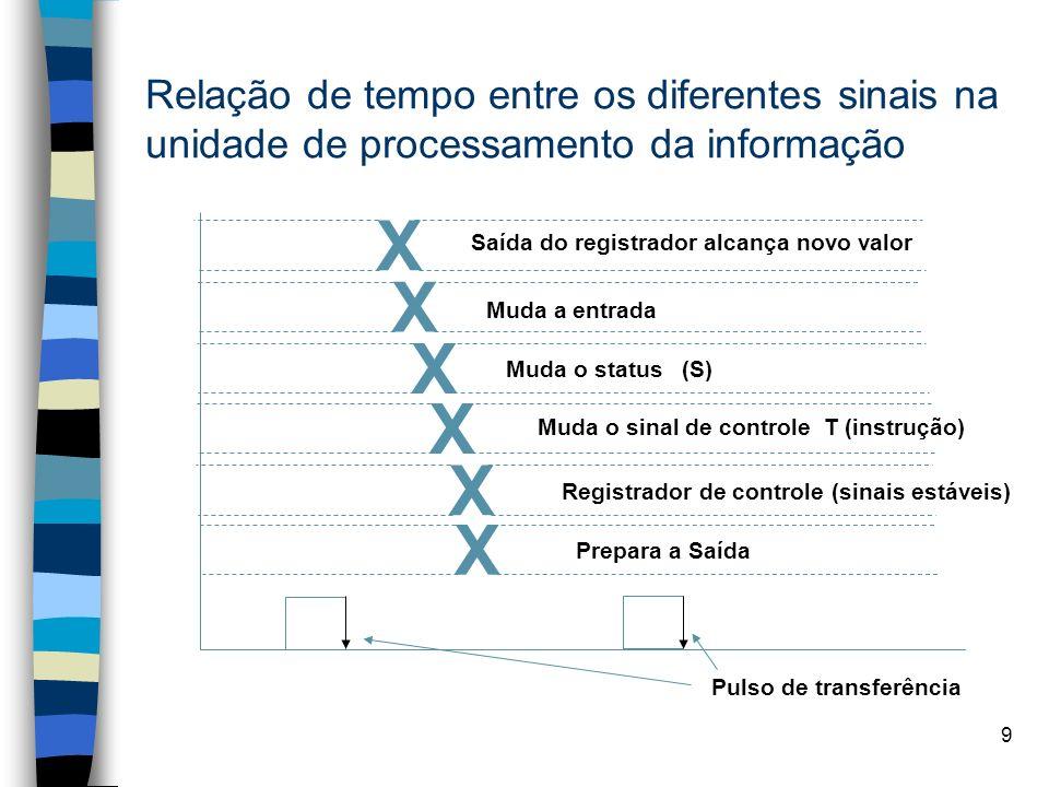 9 Relação de tempo entre os diferentes sinais na unidade de processamento da informação X X X X X X Saída do registrador alcança novo valor Muda a entrada Muda o status (S) Muda o sinal de controle T (instrução) Registrador de controle (sinais estáveis) Prepara a Saída Pulso de transferência