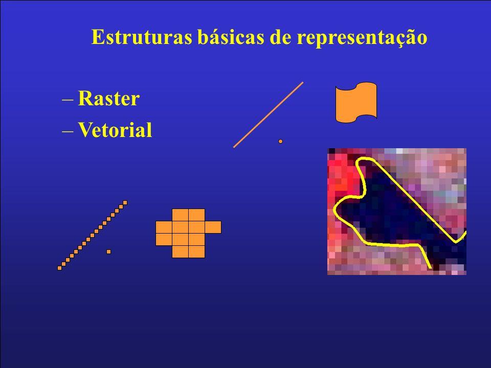Estruturas básicas de representação –Raster –Vetorial