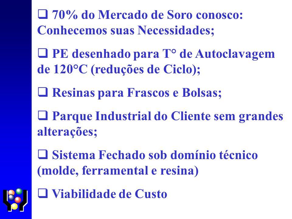70% do Mercado de Soro conosco: Conhecemos suas Necessidades; PE desenhado para T° de Autoclavagem de 120°C (reduções de Ciclo); Resinas para Frascos