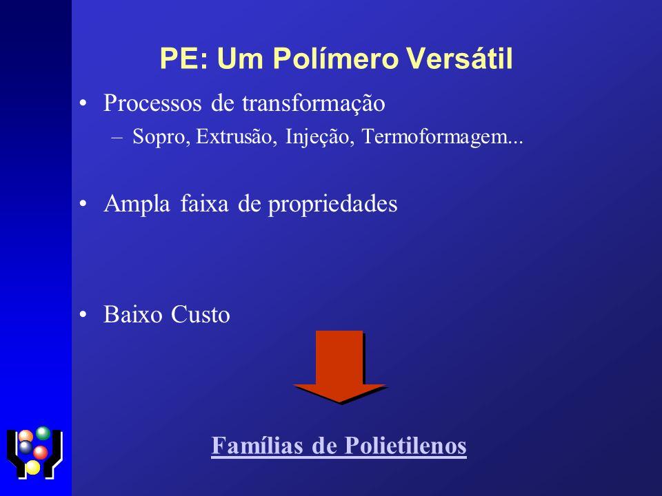 PE: Um Polímero Versátil Processos de transformação –Sopro, Extrusão, Injeção, Termoformagem... Ampla faixa de propriedades Baixo Custo Famílias de Po