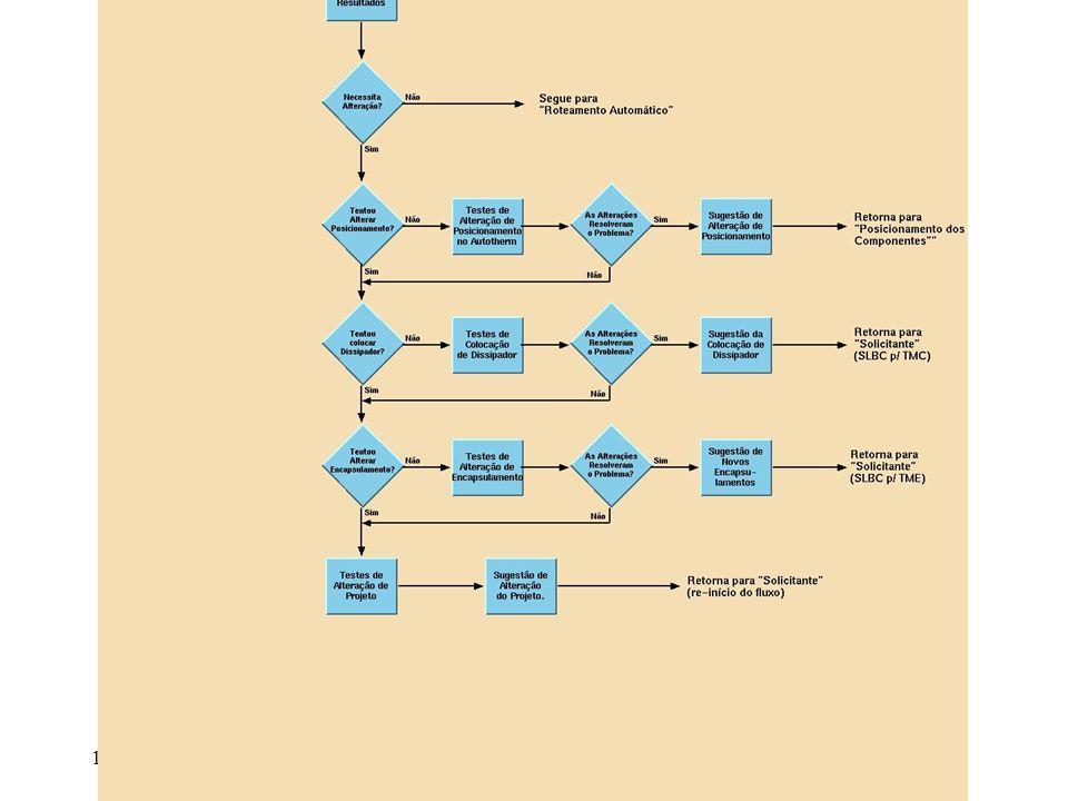 - Fluxo para Captura / Layout / EMC / Térmica - Sub-fluxo para Análise Térmica - Sub-fluxos para EMC FLUXOS IDENTIFICADOS