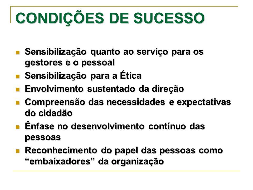CONDIÇÕES DE SUCESSO Sensibilização quanto ao serviço para os gestores e o pessoal Sensibilização quanto ao serviço para os gestores e o pessoal Sensi