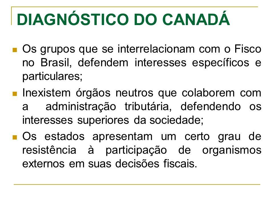 DIAGNÓSTICO DO CANADÁ Os grupos que se interrelacionam com o Fisco no Brasil, defendem interesses específicos e particulares; Inexistem órgãos neutros
