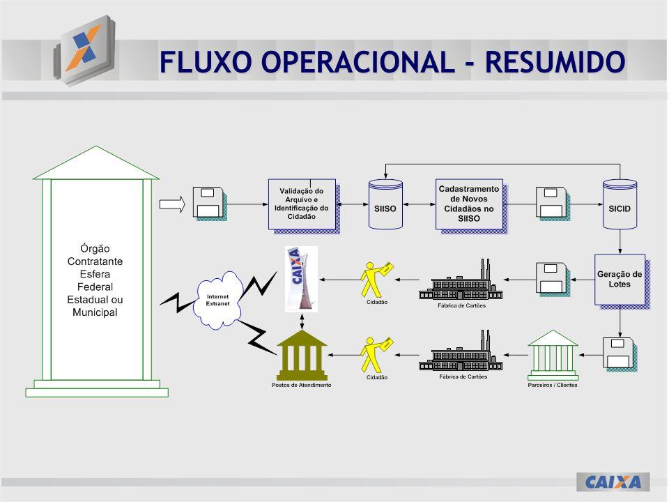 FLUXO OPERACIONAL - RESUMIDO
