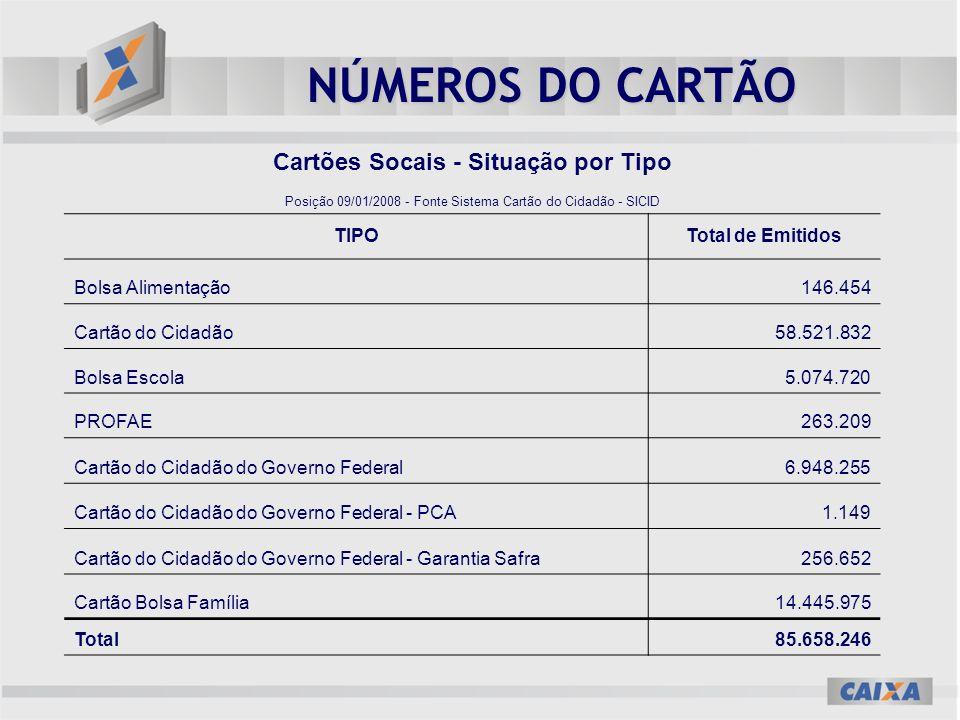 NÚMEROS DO CARTÃO Cartões Socais - Situação por Tipo Posição 09/01/2008 - Fonte Sistema Cartão do Cidadão - SICID TIPOTotal de Emitidos Bolsa Alimenta