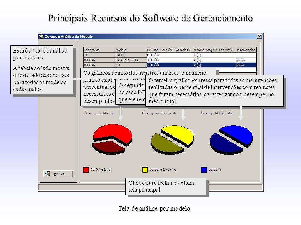 Tela de análise por modelo Os gráficos abaixo ilustram três análises: o primeiro gráfico expressa para o modelo INi selecionado o percentual de interv